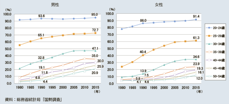 年齢階級別未婚率の推移