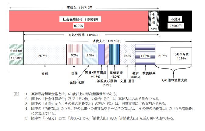 高齢者無職単身世帯の家計収支(2019年)